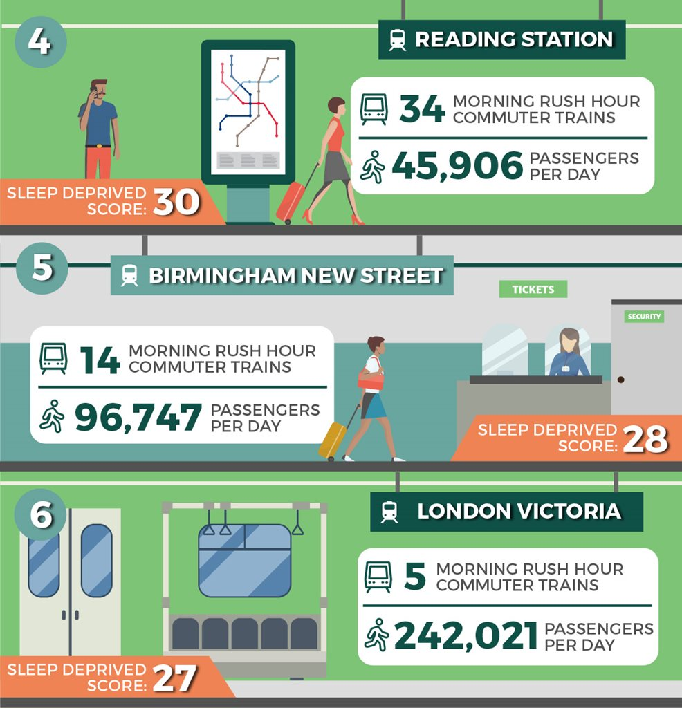 The UK's Most Sleep Deprived Train Stations
